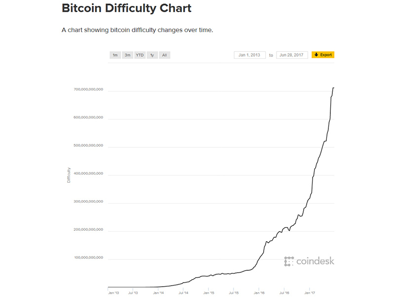 Bitcoin — A story nobody understands