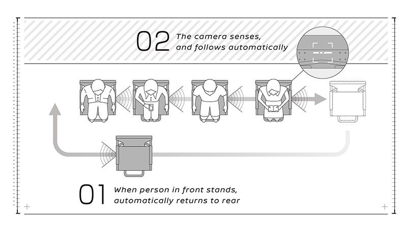 Механизмы: стулья-автопилоты Nissan для длинных очередей