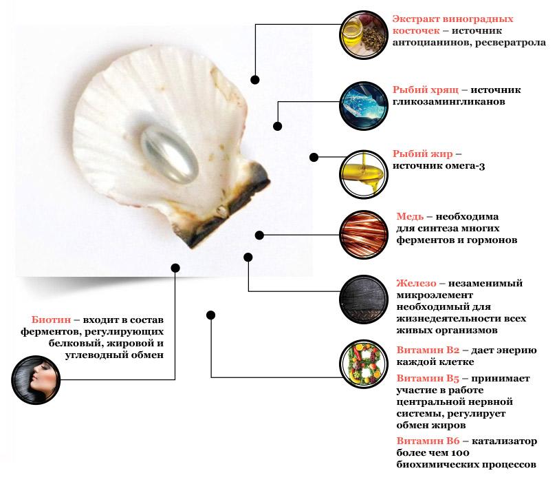 Антивозрастной комплекс витаминов, антиоксидантов, микроэлементов в«умных» капсулах «Фамвиталь»
